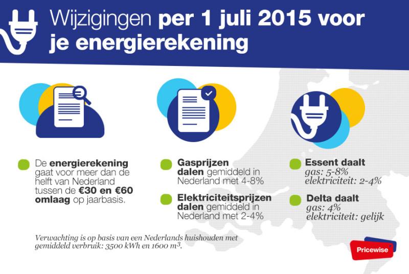 Tarieven Per 1 Juli Bij Alle Nederlandse Energieleveranciers