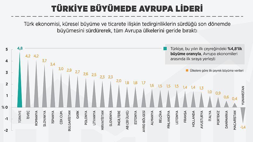 Turkije snelst groeiende economie in Europa