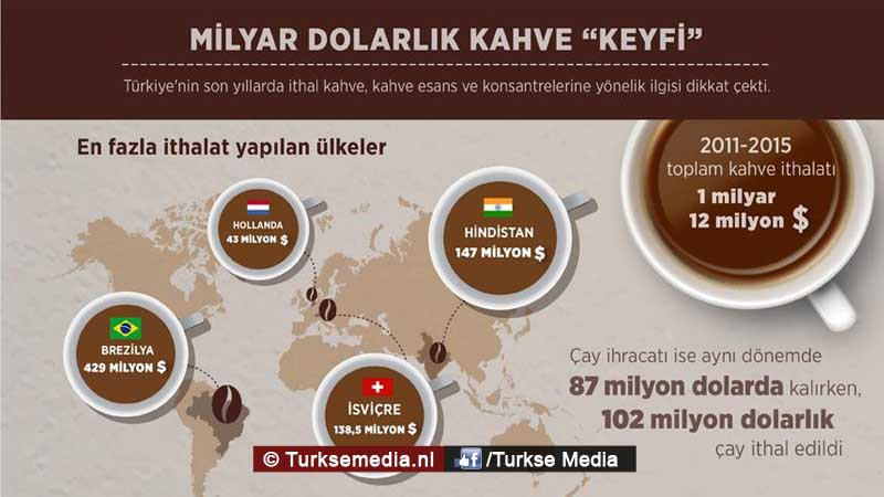 turken-betalen-nederland-tientallen-miljoenen-voor-koffie