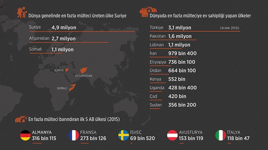 Turkije vangt nog steeds meeste vluchtelingen op ter wereld2