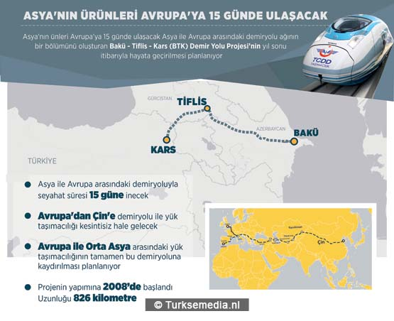 Bakü-Tiflis-Kars (BTK) Demiryolu Projesi'nin tamamlanmasıyla Asya'daki ürünlerin Avrupa'ya ulaştırılması 15 gün gibi kısa bir süreye inecek. Asya ile Avrupa arasındaki demiryolu ağının bir bölünümü oluşturan Bakü-Tiflis-Kars (BTK) Demir Yolu Projesi'nin bitirilmesi için yürütülen çalışmalar hız kazandı. Yıl sonu itibarıyla hayata geçirilmesi planlanan proje ile Asya'daki ürünlerin Avrupa'ya ulaştırılması 15 gün gibi kısa bir süreye inecek. ( Gözde Gültekinler - Anadolu Ajansı )