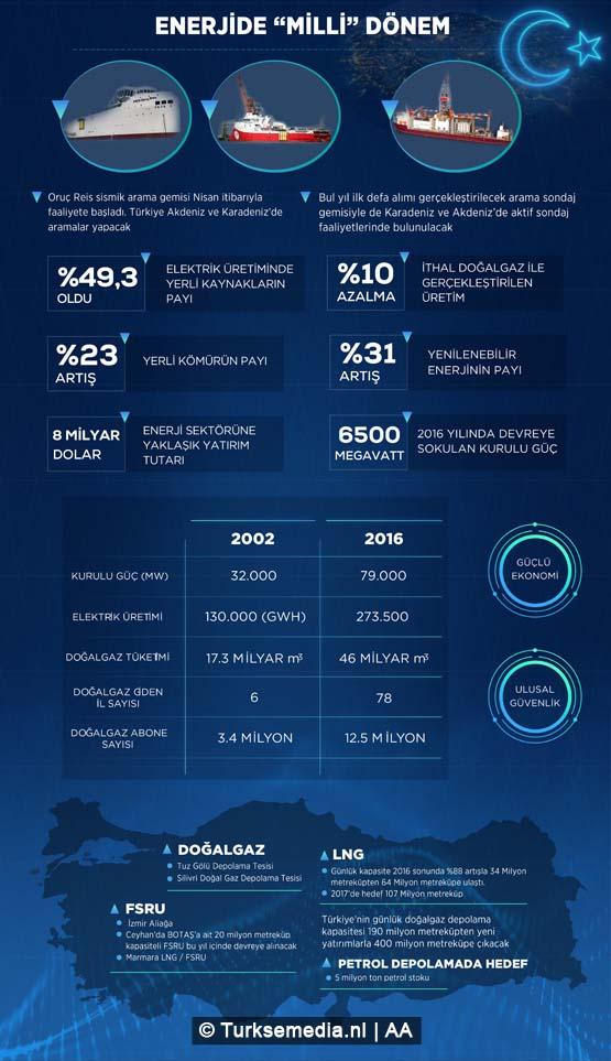 """Enerji ve Tabii Kaynaklar Bakanı Berat Albayrak, Türkiye'nin gelecek dönemde hem Karadeniz hem de Akdeniz'de petrol ve doğalgaz aramacılık faaliyetlerini yoğunlaştıracağını belirterek, """"Tarihimizde ilk defa bu yıl yeni alımını gerçekleştireceğimiz arama sondaj gemisiyle her yıl Karadeniz'de iki, Akdeniz'de iki olmak üzere denizlerimizde aktif sondaj faaliyetlerinde bulunacağız."""" dedi. ( Gözde Gültekinler - Anadolu Ajansı )"""