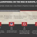 Islamophobia on the rise in Europe, US | İnfographic