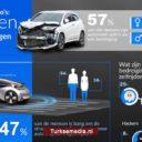 Onderzoek: Europeanen nog niet klaar voor zelfrijdende auto's